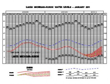 Low Water Army Corpe Chart_1